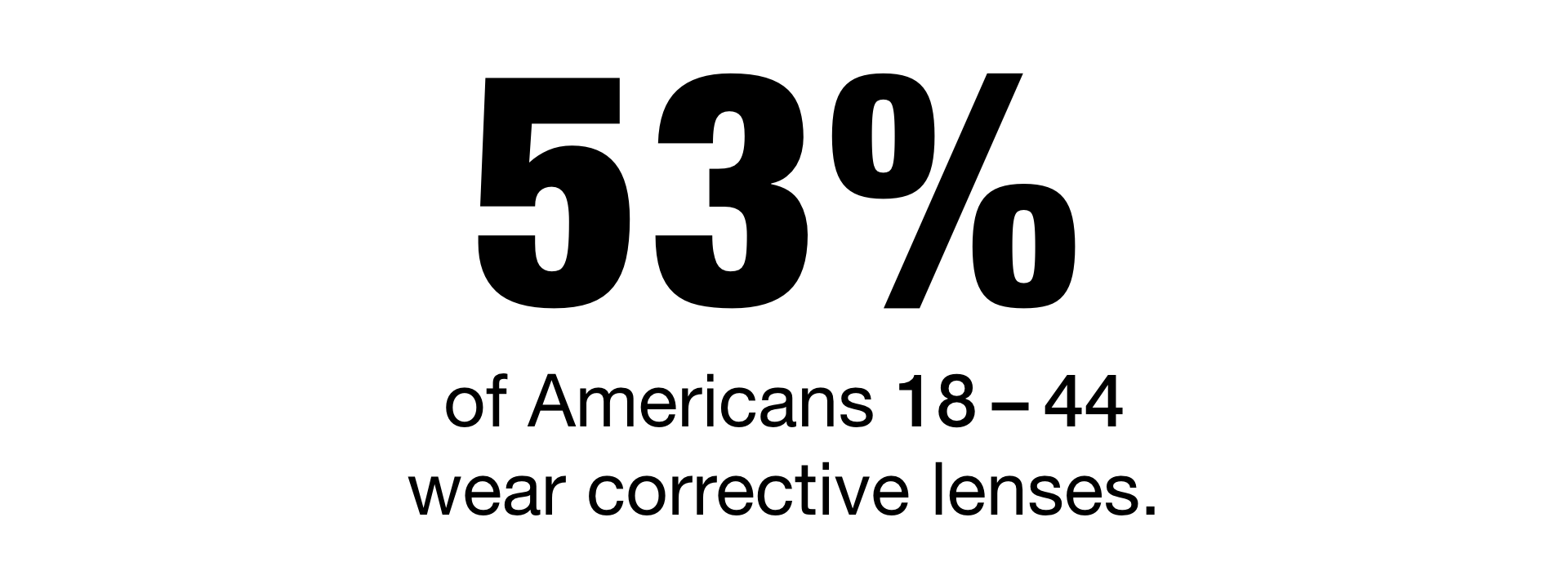 53% of Americans between 18-44 wear corrective lenses